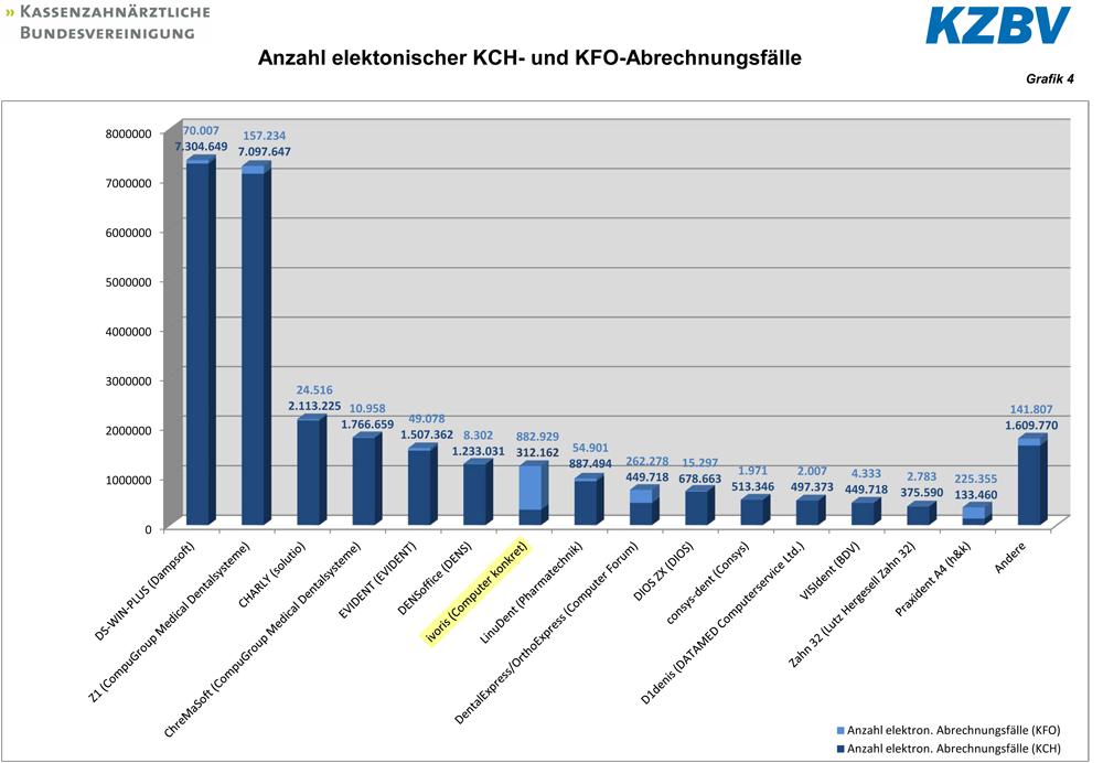 Anzahl eingereichter KCH- und KFO-Abrechnungsfälle im 4. Quartal 2014 (Quelle: KZBV)