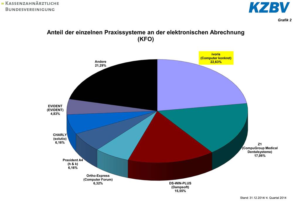 Anzahl eingereichter KFO-Abrechnungen im 4. Quartal 2014 (Quelle: KZBV)