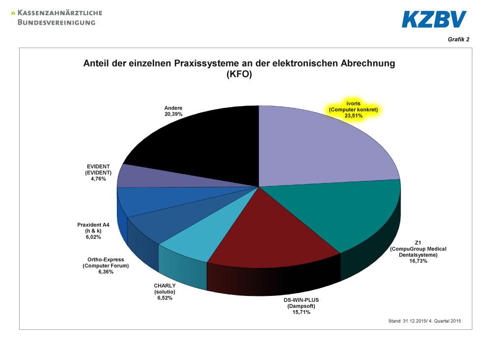 Anzahl eingereichter KFO-Abrechnungen im 4. Quartal 2015 (Quelle: KZBV)